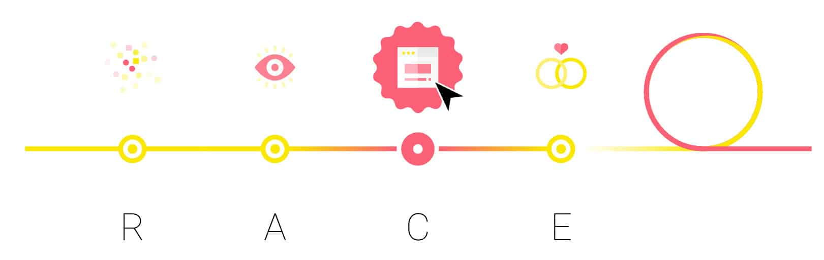 RACE Prozess Grafik