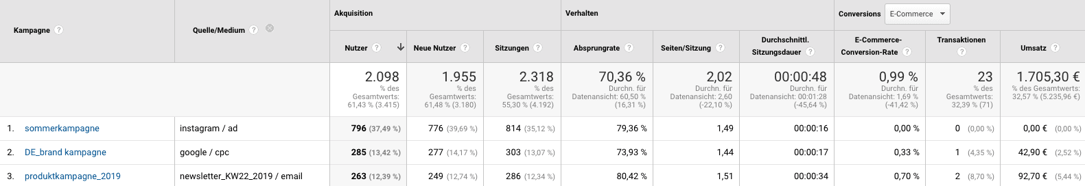 Google Analytics Kampagen Tracking